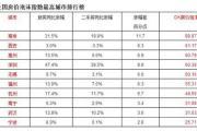中国房价泡沫最大十个城市 有你的家乡吗?
